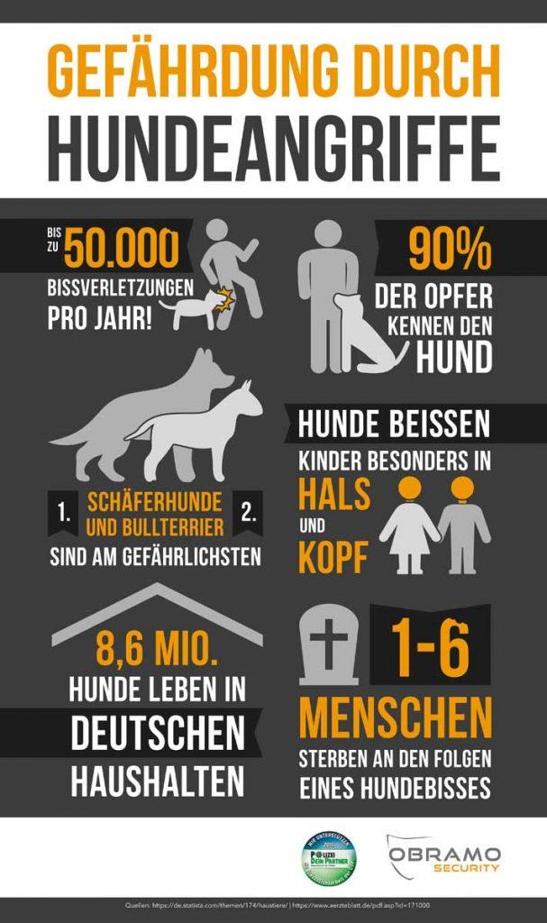 Gefährdung durch Hundeangriffe